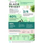 Flipp survey reveals 75% of U.S. and Canadian households are planning home improvements this Spring Black Friday