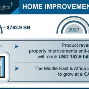 Home Improvement Market to Hit $1,009.9 Bn by 2027; Global Market Insights, Inc. | National News
