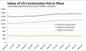 Softening Housing Growth Allows a Surprise Slide in May US Construction Spending