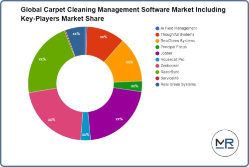 Carpet Cleaning Management Software Market In-Depth Analysis